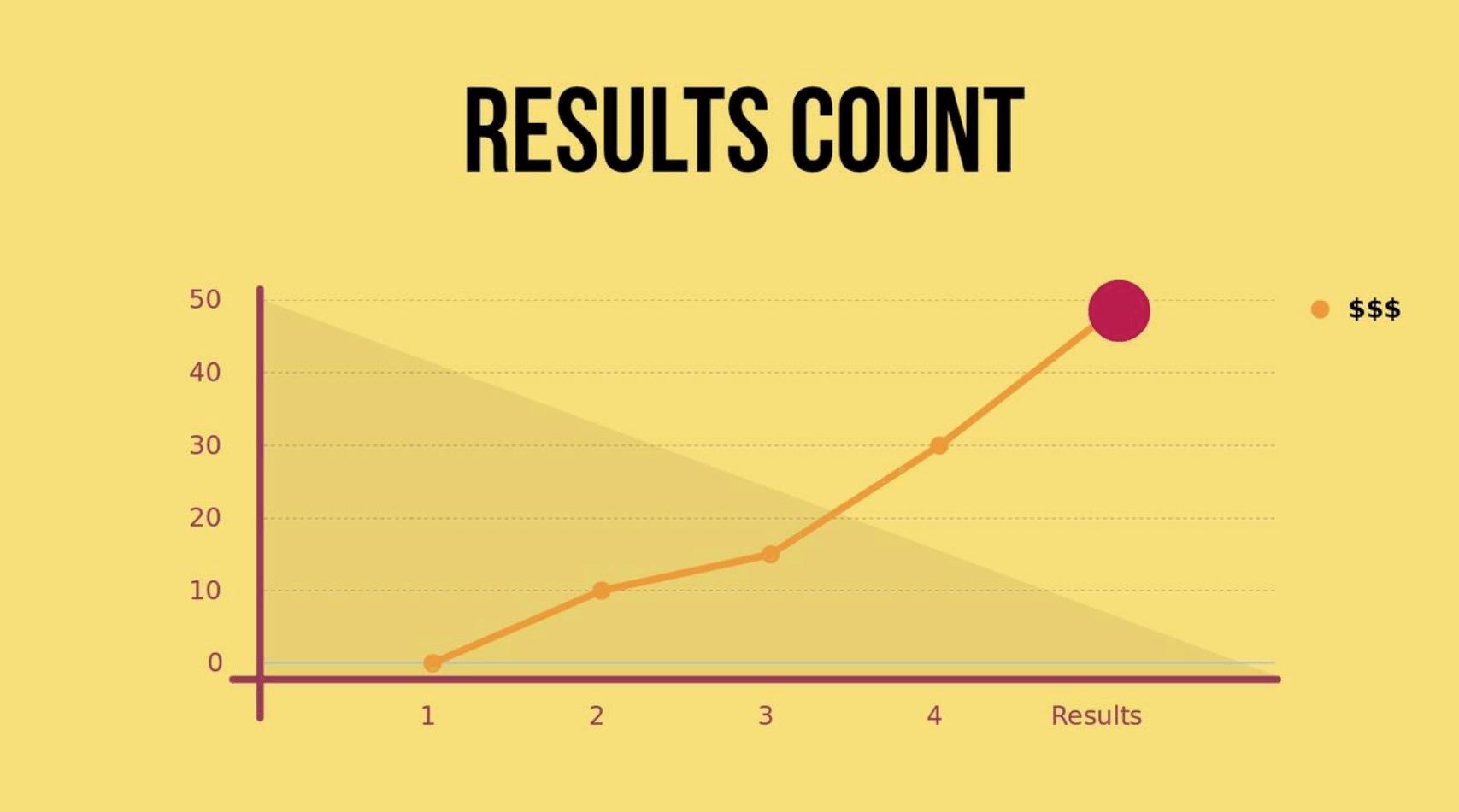 results-branding-blog