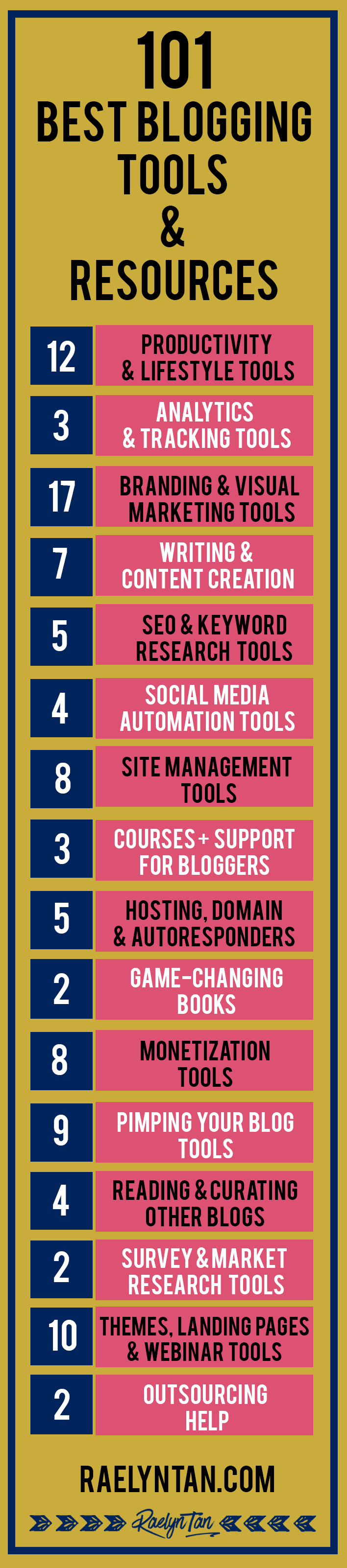 101 Best Blogging Tools & Resources (2019 Edition)